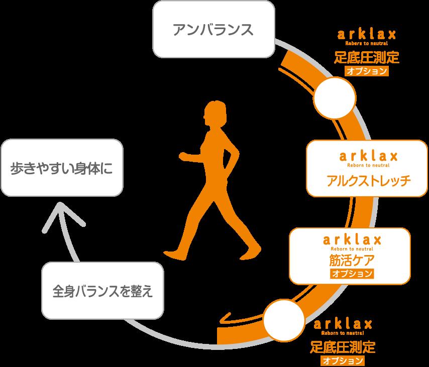 全身のバランスを整え、歩きやすい身体に